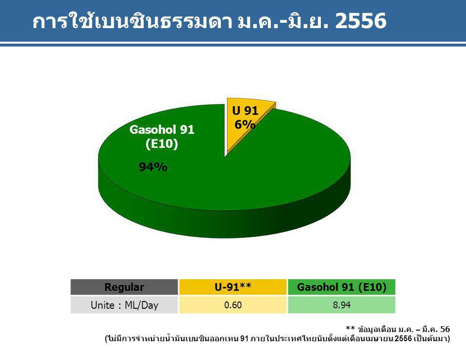 Gasohol 91 (E10) U 91 การใช้เบนซินธรรมดา ม.ค.-มิ.ย. 2556 Gasohol 91 (E10) U 91 RegularU-91**Gasohol 91 (E10) Unite : ML/Day 0.608.94 ** ข้อมูลเดือน ม.