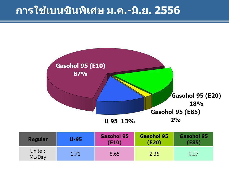 Gasohol 91 (E10) U 91 การใช้เบนซินพิเศษ ม.ค.-มิ.ย. 2556 RegularU-95 Gasohol 95 (E10) Gasohol 95 (E20) Gasohol 95 (E85) Unite : ML/Day 1.718.652.36 0.2