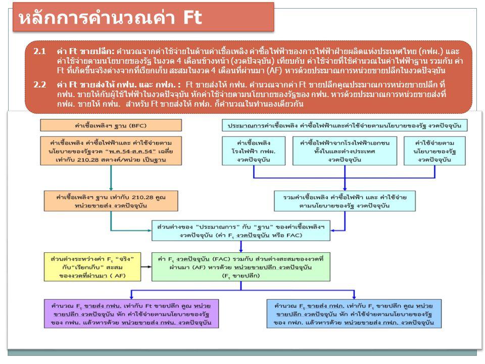 หลักการคำนวณค่า Ft 2.1 ค่า Ft ขายปลีก: คำนวณจากค่าใช้จ่ายในด้านค่าเชื้อเพลิง ค่าซื้อไฟฟ้าของการไฟฟ้าฝ่ายผลิตแห่งประเทศไทย (กฟผ.) และ ค่าใช้จ่ายตามนโยบายของรัฐ ในงวด 4 เดือนข้างหน้า (งวดปัจจุบัน) เทียบกับ ค่าใช้จ่ายที่ใช้คำนวณในค่าไฟฟ้าฐาน รวมกับ ค่า Ft ที่เกิดขึ้นจริงต่างจากที่เรียกเก็บ สะสมในงวด 4 เดือนที่ผ่านมา (AF) หารด้วยประมาณการหน่วยขายปลีกในงวดปัจจุบัน 2.2 ค่า Ft ขายส่งให้ กฟน.
