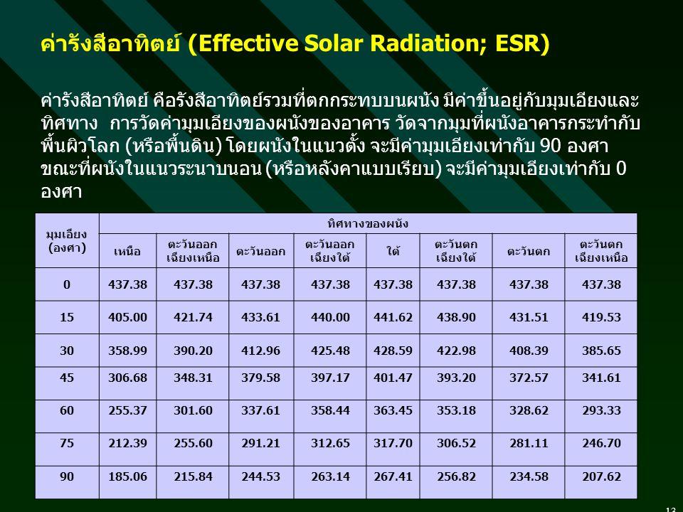 13 ค่ารังสีอาทิตย์ (Effective Solar Radiation; ESR) ค่ารังสีอาทิตย์ คือรังสีอาทิตย์รวมที่ตกกระทบบนผนัง มีค่าขึ้นอยู่กับมุมเอียงและ ทิศทาง การวัดค่ามุมเอียงของผนังของอาคาร วัดจากมุมที่ผนังอาคารกระทำกับ พื้นผิวโลก ( หรือพื้นดิน ) โดยผนังในแนวตั้ง จะมีค่ามุมเอียงเท่ากับ 90 องศา ขณะที่ผนังในแนวระนาบนอน ( หรือหลังคาแบบเรียบ ) จะมีค่ามุมเอียงเท่ากับ 0 องศา มุมเอียง (องศา) ทิศทางของผนัง เหนือ ตะวันออก เฉียงเหนือ ตะวันออก ตะวันออก เฉียงใต้ ใต้ ตะวันตก เฉียงใต้ ตะวันตก ตะวันตก เฉียงเหนือ 0437.38 15405.00421.74433.61440.00441.62438.90431.51419.53 30358.99390.20412.96425.48428.59422.98408.39385.65 45306.68348.31379.58397.17401.47393.20372.57341.61 60255.37301.60337.61358.44363.45353.18328.62293.33 75212.39255.60291.21312.65317.70306.52281.11246.70 90185.06215.84244.53263.14267.41256.82234.58207.62