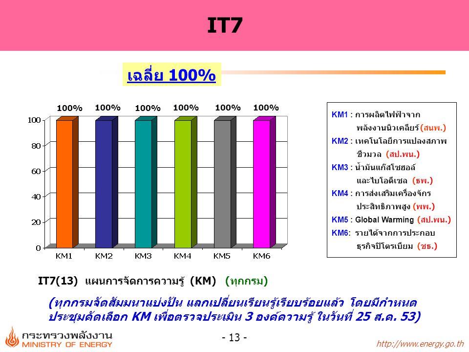 http://www.energy.go.th - 14 - หมวด 4 : ระดับความสำเร็จ เฉลี่ย 93% 100% รอบเวลาIT1IT2IT3IT4IT5IT6IT7เฉลี่ย 8 เดือน80%71%95%50%70%35%69%67% 9 เดือน90%95%100%70%92.5%70%87% 10 เดือน92.5%98.8%100%90%95%75%100%93% 92.5% 98.8% 90% 95% 75% 100%