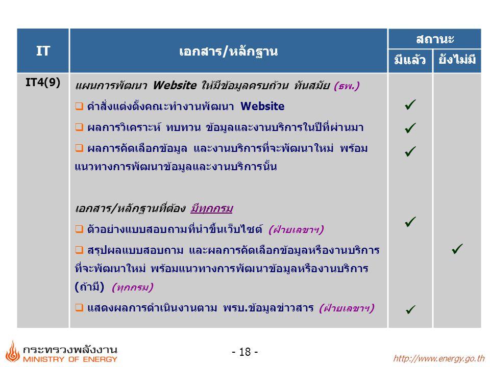 http://www.energy.go.th - 19 - ITเอกสาร/หลักฐาน สถานะ มีแล้ว ยังไม่มี IT5(10) ระบบรายงานการสำรองน้ำมันเชื้อเพลิง (ธพ.)  แนวทางในการปรับปรุงระบบ  คู่มือ/แผนเตรียมพร้อมเพื่อป้องกันและแก้ไขปัญหาการขาด แคลนน้ำมันเชื้อเพลิง IT5(11) ระบบสารสนเทศภูมิศาสตร์ทางด้านพลังงานทดแทน (สป.พน.)  คำสั่งแต่งตั้งคณะทำงานระดับกระทรวง  คู่มือการใช้งานระบบ  ตัวอย่างแผนที่แสดงศักยภาพพลังงานทดแทน  หลักฐานแสดงการใช้งานระบบเพื่อประกอบการตัดสินใจของ ผู้บริหาร