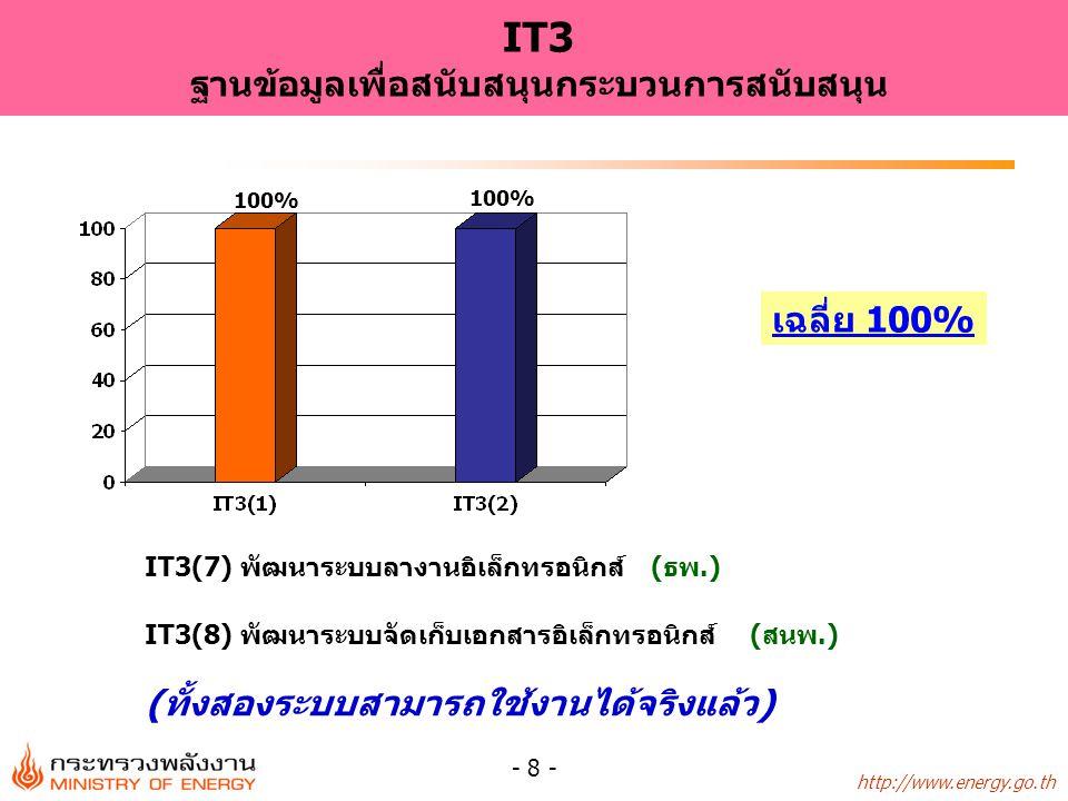 http://www.energy.go.th - 9 - IT4(9) แผนการพัฒนา Website ให้มีข้อมูลครบถ้วนทันสมัยเพื่อให้ประชาชนเข้าถึง และสืบค้นได้ (ธพ.) เฉลี่ย 90% IT4 ระบบเทคโนโลยีสารสนเทศเพื่อให้ประชาชนสามารถเข้าถึงได้ 90% ( อยู่ระหว่างนำข้อมูลและงานบริการที่พัฒนาใหม่ตามความต้องการของ ผู้ใช้บริการขึ้นเว็บไซต์ โดยจะดำเนินการสอบถามความพึงพอใจของ ผู้ใช้บริการเว็บไซต์อีกครั้งเป็นขั้นตอนสุดท้าย คาดว่าจะแล้วเสร็จได้ภายใน ก.