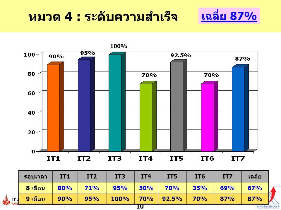 10 หมวด 4 : ระดับความสำเร็จ เฉลี่ย 87% 100% รอบเวลาIT1IT2IT3IT4IT5IT6IT7เฉลี่ย 8 เดือน80%71%95%50%70%35%69%67% 9 เดือน90%95%100%70%92.5%70%87%