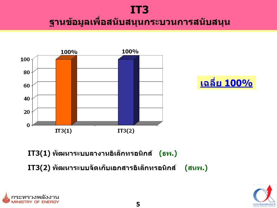 5 IT3(1) พัฒนาระบบลางานอิเล็กทรอนิกส์ (ธพ.) เฉลี่ย 100% IT3(2) พัฒนาระบบจัดเก็บเอกสารอิเล็กทรอนิกส์ (สนพ.) 100% IT3 ฐานข้อมูลเพื่อสนับสนุนกระบวนการสนั
