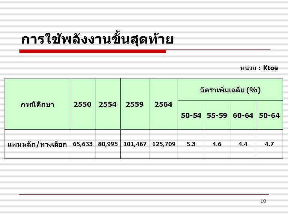 10 การใช้พลังงานขั้นสุดท้าย กรณีศึกษา2550255425592564 อัตราเพิ่มเฉลี่ย (%) 50-5455-5960-6450-64 แผนหลัก/ทางเลือก 65,63380,995101,467125,7095.34.64.44.