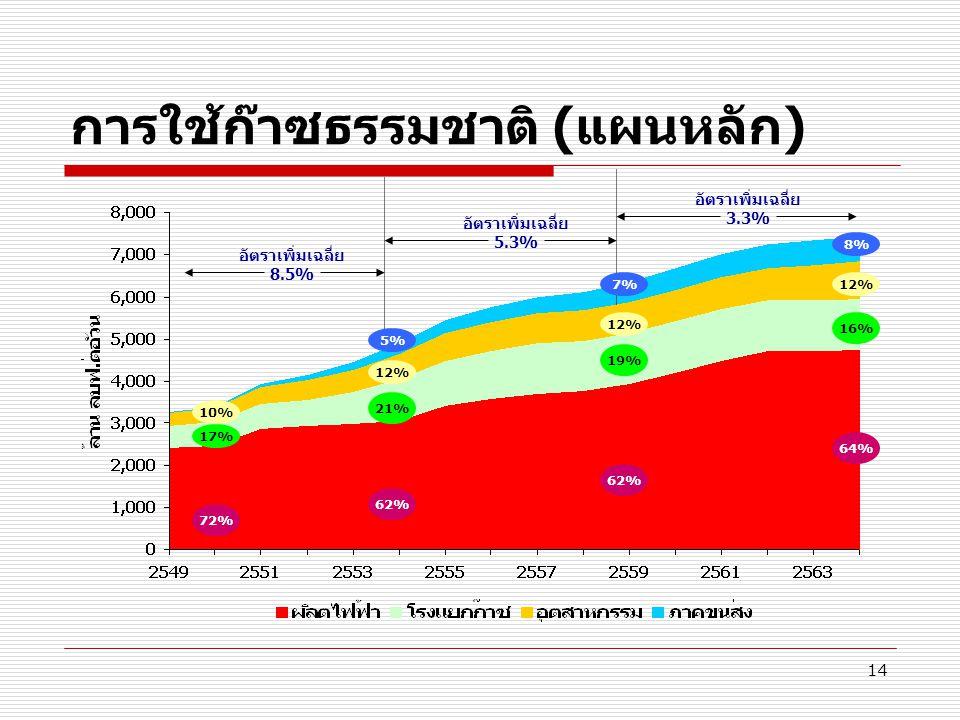 14 การใช้ก๊าซธรรมชาติ (แผนหลัก) 72% 17% 10% อัตราเพิ่มเฉลี่ย 8.5% อัตราเพิ่มเฉลี่ย 5.3% อัตราเพิ่มเฉลี่ย 3.3% 62% 21% 12% 62% 19% 12% 64% 16% 12% 5% 7
