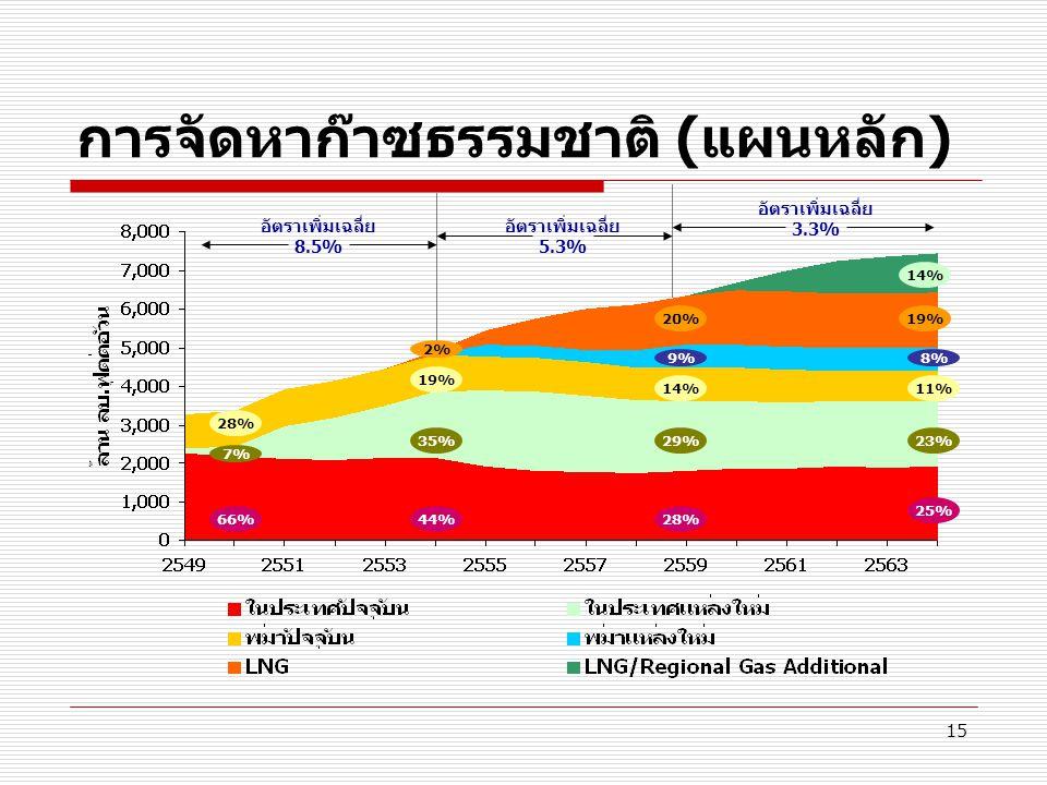 15 การจัดหาก๊าซธรรมชาติ (แผนหลัก) 66% 28% อัตราเพิ่มเฉลี่ย 8.5% อัตราเพิ่มเฉลี่ย 5.3% อัตราเพิ่มเฉลี่ย 3.3% 44% 19% 28% 14% 25% 11% 7% 35%29%23% 2% 9%