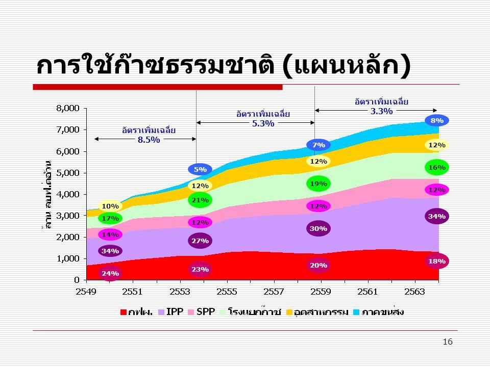 16 การใช้ก๊าซธรรมชาติ (แผนหลัก) 24% 17% 10% อัตราเพิ่มเฉลี่ย 8.5% อัตราเพิ่มเฉลี่ย 5.3% อัตราเพิ่มเฉลี่ย 3.3% 23% 21% 12% 20% 19% 12% 18% 16% 12% 5% 7