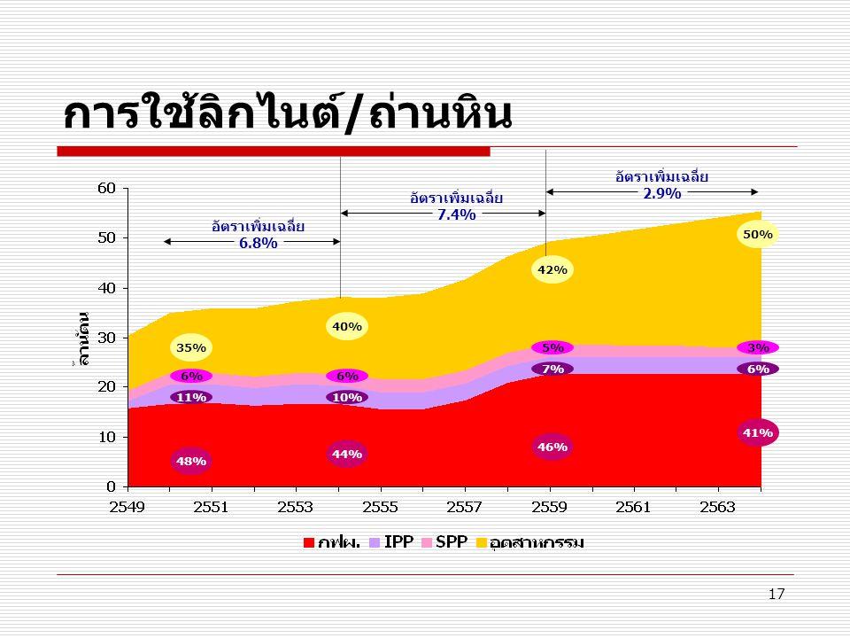 17 การใช้ลิกไนต์/ถ่านหิน 48% 35% อัตราเพิ่มเฉลี่ย 6.8% อัตราเพิ่มเฉลี่ย 7.4% อัตราเพิ่มเฉลี่ย 2.9% 44% 40% 46% 42% 41% 50% 11%10% 7%6% 5%3%