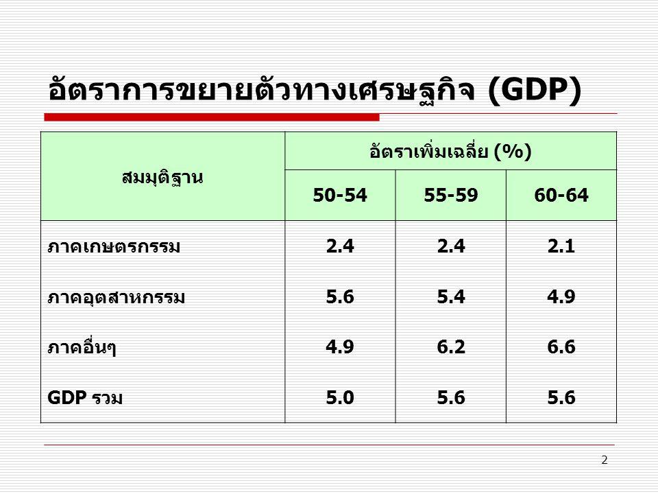 2 อัตราการขยายตัวทางเศรษฐกิจ (GDP) สมมุติฐาน อัตราเพิ่มเฉลี่ย (%) 50-5455-5960-64 ภาคเกษตรกรรม2.4 2.1 ภาคอุตสาหกรรม5.65.44.9 ภาคอื่นๆ4.96.26.6 GDP รวม