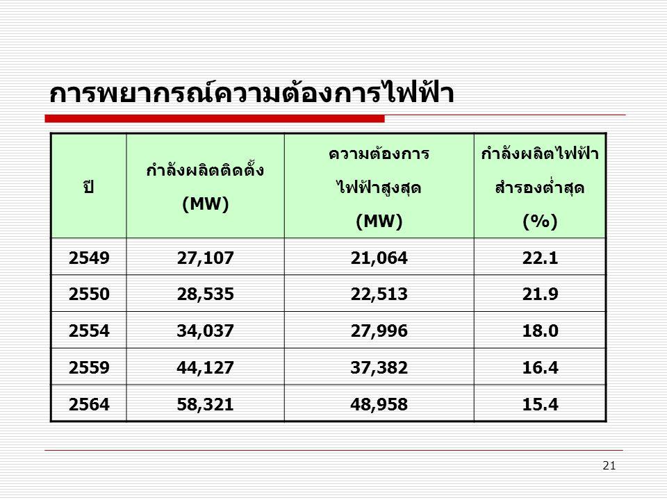 21 การพยากรณ์ความต้องการไฟฟ้า ปี กำลังผลิตติดตั้ง (MW) ความต้องการ ไฟฟ้าสูงสุด (MW) กำลังผลิตไฟฟ้า สำรองต่ำสุด (%) 254927,10721,06422.1 255028,53522,5