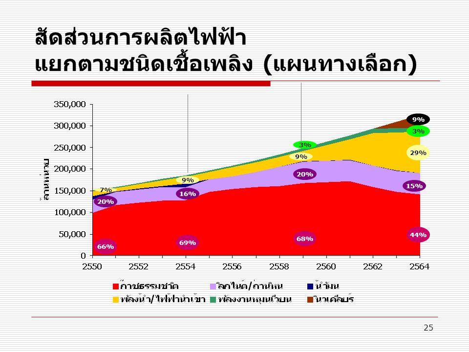 25 สัดส่วนการผลิตไฟฟ้า แยกตามชนิดเชื้อเพลิง (แผนทางเลือก) 66% 7% 69% 9% 68% 3% 9% 44% 3% 29% 20% 16% 20% 15% 9%