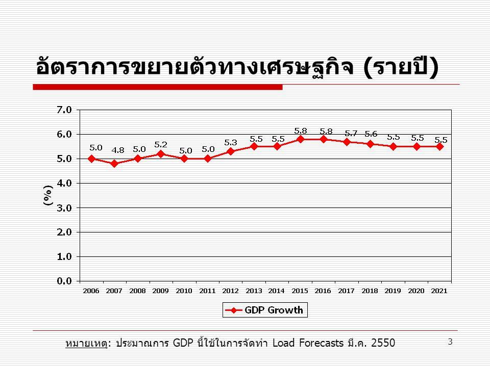 3 อัตราการขยายตัวทางเศรษฐกิจ (รายปี) หมายเหตุ: ประมาณการ GDP นี้ใช้ในการจัดทำ Load Forecasts มี.ค. 2550