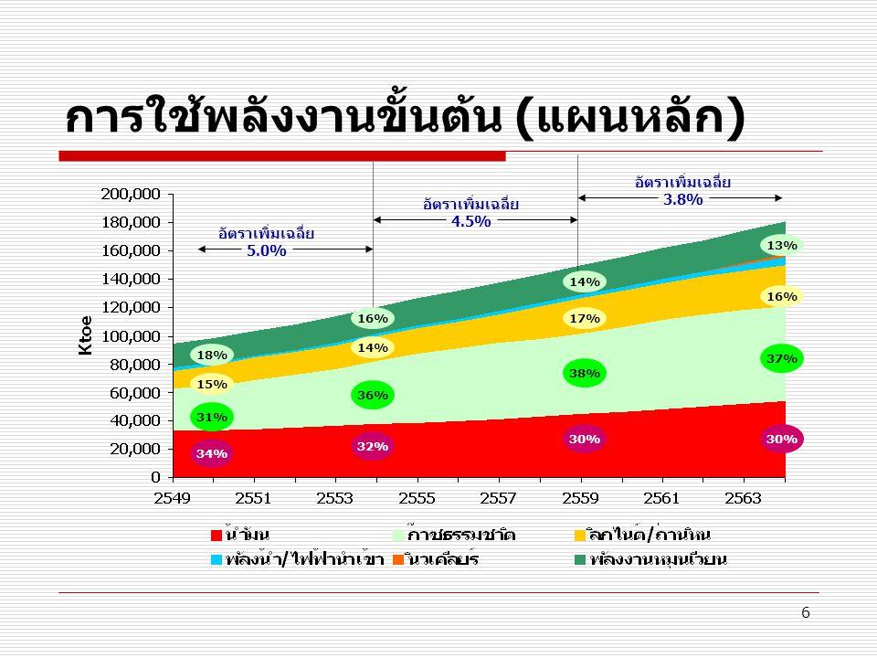 7 การผลิตพลังงานขั้นต้น (แผนหลัก) 12% 30% 39% 10% อัตราเพิ่มเฉลี่ย 4.5% อัตราเพิ่มเฉลี่ย -1.4% อัตราเพิ่มเฉลี่ย -0.2% 7% 27% 50% 7% 4% 32% 51% 6% 3% 36% 51% 6% 7% 5%3%