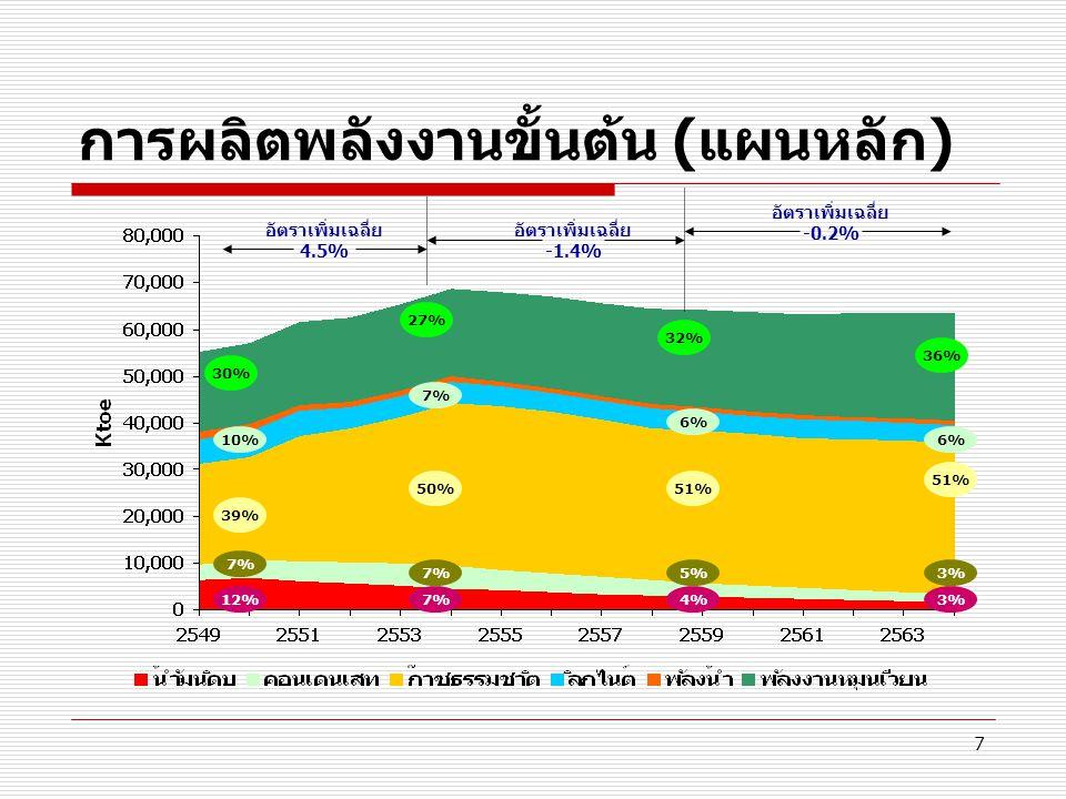 7 การผลิตพลังงานขั้นต้น (แผนหลัก) 12% 30% 39% 10% อัตราเพิ่มเฉลี่ย 4.5% อัตราเพิ่มเฉลี่ย -1.4% อัตราเพิ่มเฉลี่ย -0.2% 7% 27% 50% 7% 4% 32% 51% 6% 3% 3