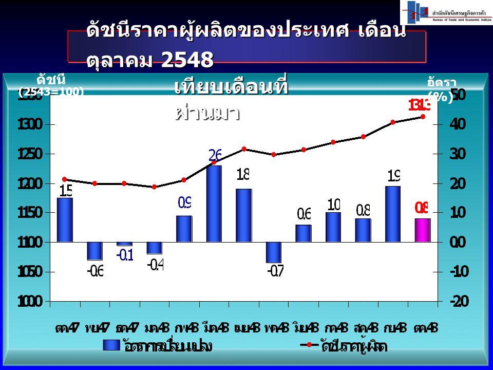 ดัชนีราคาผู้ผลิตของประเทศ เดือน ตุลาคม 2548 ดัชนี (2543=100) อัตรา (%) เทียบเดือนที่ ผ่านมา