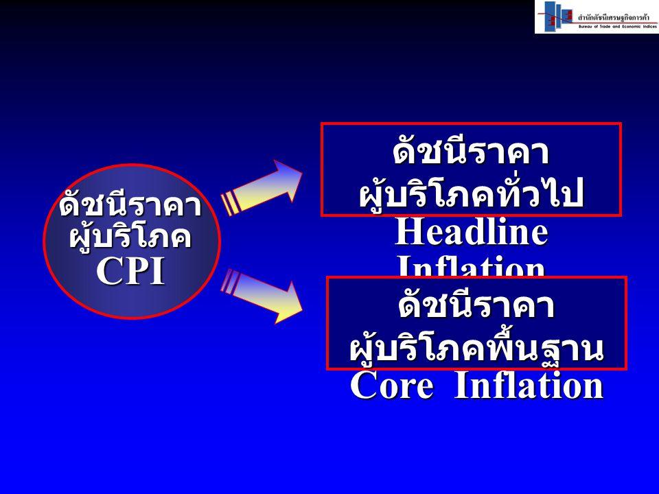 ดัชนีราคา ผู้บริโภคทั่วไป Headline Inflation ดัชนีราคาผู้บริโภคCPI ดัชนีราคา ผู้บริโภคพื้นฐาน Core Inflation