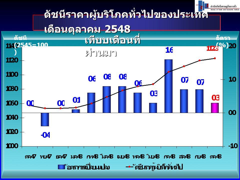 ดัชนีราคาผู้บริโภคทั่วไปของประเทศ เดือนตุลาคม 2548 ดัชนี (2545=100 ) อัตรา (%) เทียบเดือนที่ ผ่านมา