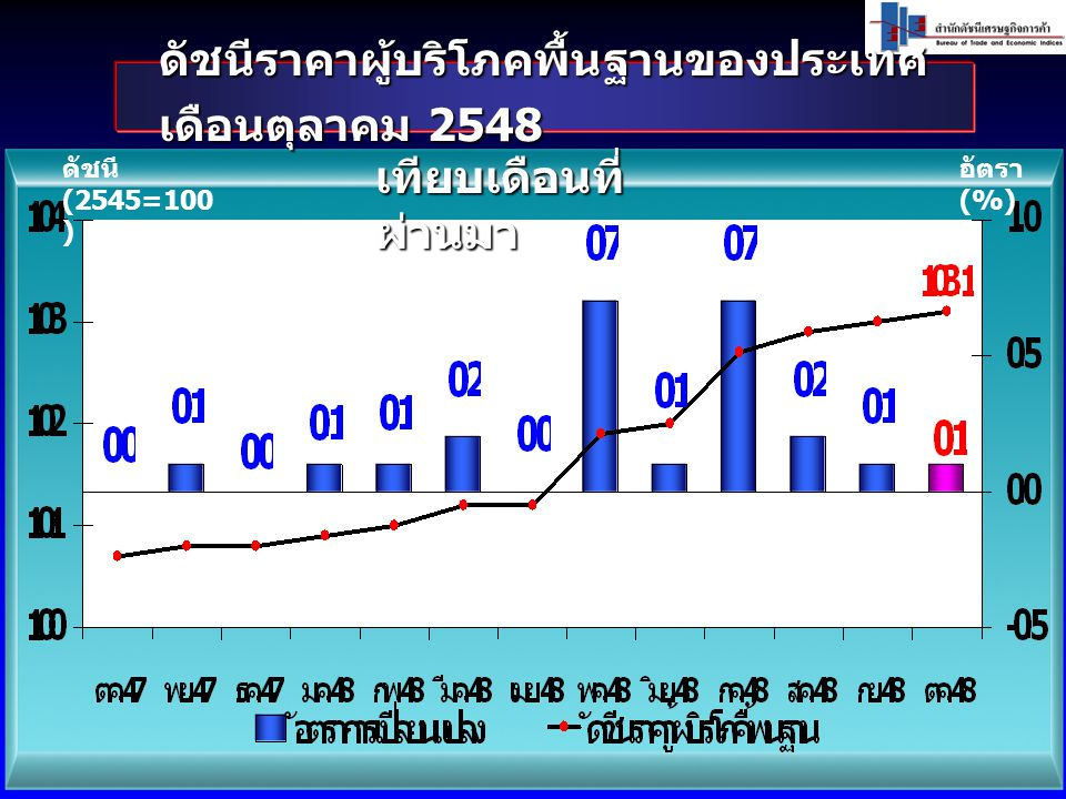 ดัชนีราคาผู้บริโภคพื้นฐานของประเทศ เดือนตุลาคม 2548 ดัชนี (2545=100 ) อัตรา (%) เทียบเดือนที่ ผ่านมา