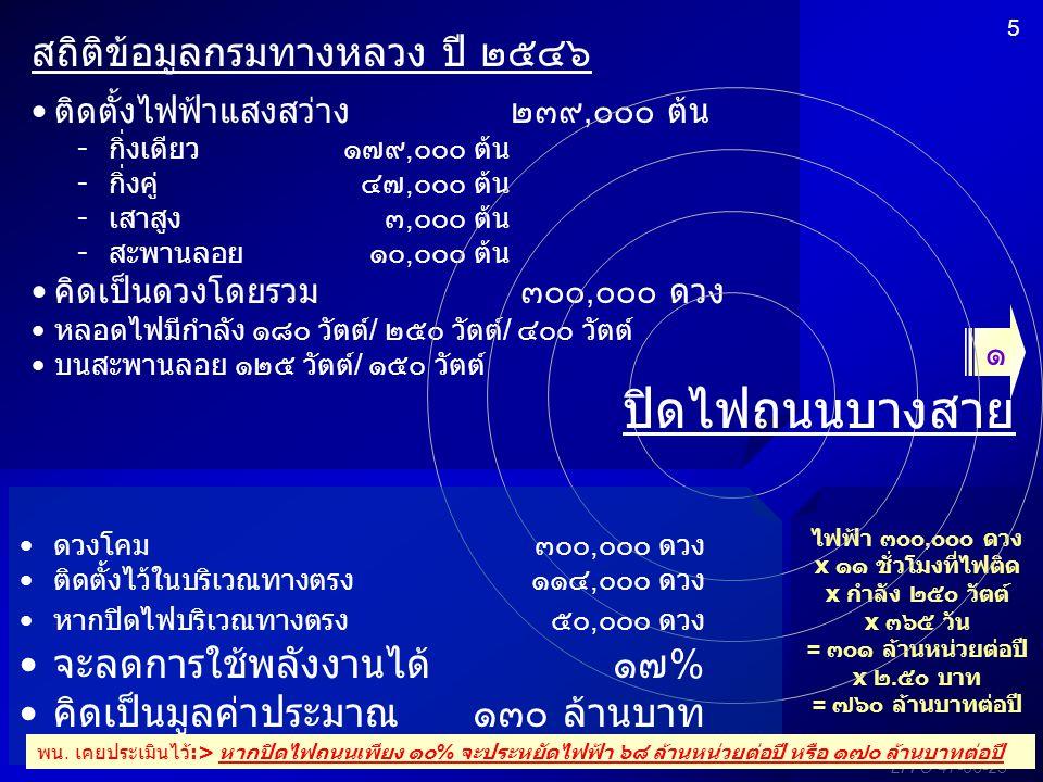 EPPO-47-06-23 5 ๑ สถิติข้อมูลกรมทางหลวง ปี ๒๕๔๖ ติดตั้งไฟฟ้าแสงสว่าง ๒๓๙,๐๐๐ ต้น -กิ่งเดียว ๑๗๙,๐๐๐ ต้น -กิ่งคู่ ๔๗,๐๐๐ ต้น -เสาสูง ๓,๐๐๐ ต้น -สะพานลอ