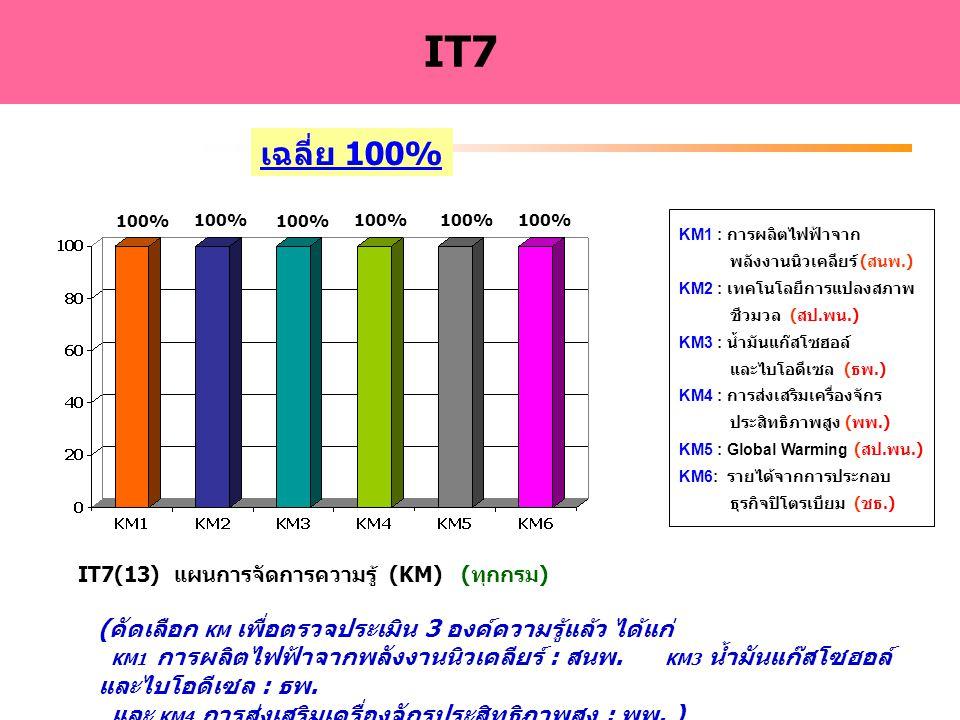 http://www.energy.go.th - 15 - IT7(13) แผนการจัดการความรู้ (KM) (ทุกกรม) IT7 KM1 : การผลิตไฟฟ้าจาก พลังงานนิวเคลียร์ ( สนพ.) KM2 : เทคโนโลยีการแปลงสภา