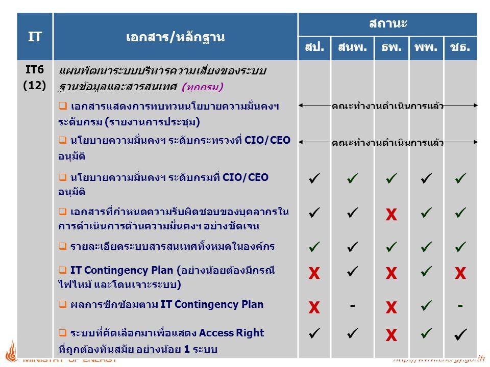 http://www.energy.go.th - 22 - ITเอกสาร/หลักฐาน สถานะ สป.สนพ.ธพ.พพ.ชธ. IT6 (12) แผนพัฒนาระบบบริหารความเสี่ยงของระบบ ฐานข้อมูลและสารสนเทศ (ทุกกรม)  เอ