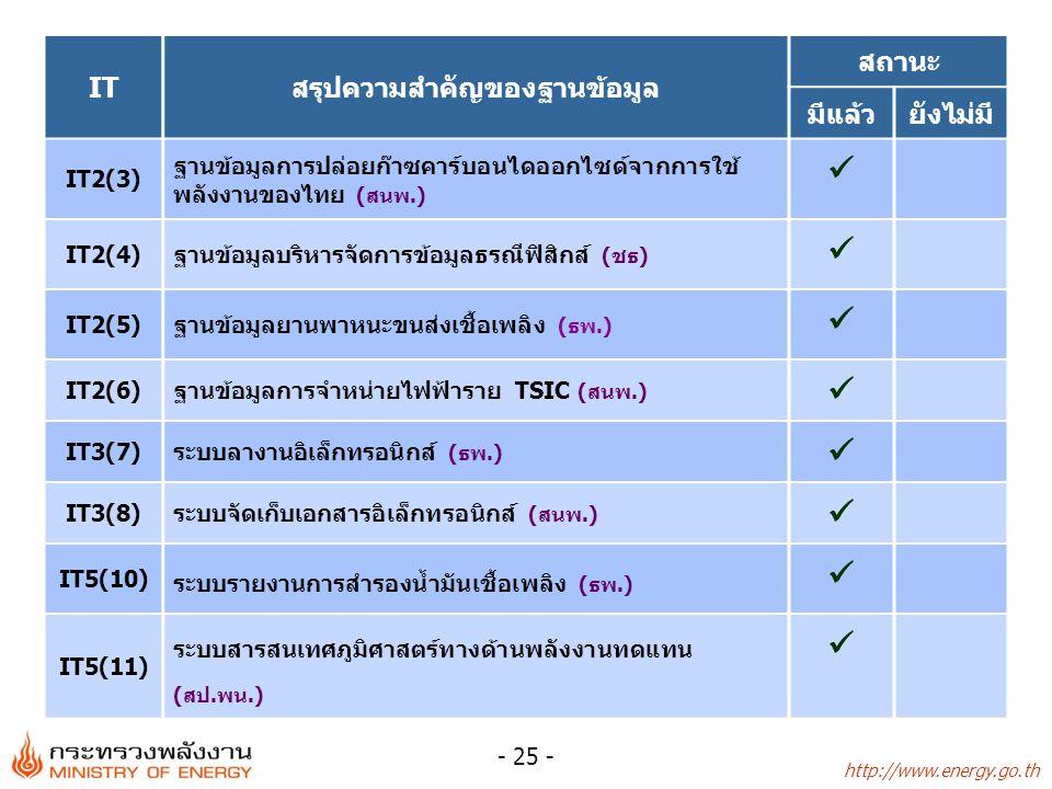http://www.energy.go.th - 25 - ITสรุปความสำคัญของฐานข้อมูล สถานะ มีแล้วยังไม่มี IT2(3) ฐานข้อมูลการปล่อยก๊าซคาร์บอนไดออกไซด์จากการใช้ พลังงานของไทย (ส