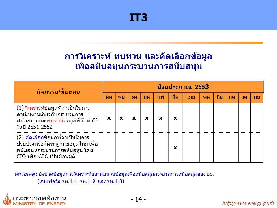 http://www.energy.go.th - 14 - IT3 กิจกรรม/ขั้นตอน ปีงบประมาณ 2553 ตคพยธคมคกพมีคเมยพคมิยกคสคกย (1) วิเคราะห์ข้อมูลที่จำเป็นในการ ดำเนินงานเกี่ยวกับกระบวนการ สนับสนุนและทบทวนข้อมูลที่จัดทำไว้ ในปี 2551-2552 xxxxxx (2) คัดเลือกข้อมูลที่จำเป็นในการ ปรับปรุงหรือจัดทำฐานข้อมูลใหม่ เพื่อ สนับสนุนกระบวนการสนับสนุน โดย CIO หรือ CEO เป็นผู้อนุมัติ x การวิเคราะห์ ทบทวน และคัดเลือกข้อมูล เพื่อสนับสนุนกระบวนการสนับสนุน หมายเหตุ : ยังขาดข้อมูลการวิเคราะห์และทบทวนข้อมูลเพื่อสนับสนุนกระบวนการสนับสนุนของ ชธ.