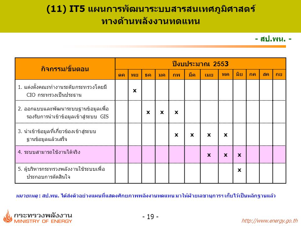 http://www.energy.go.th - 19 - - สป.พน.