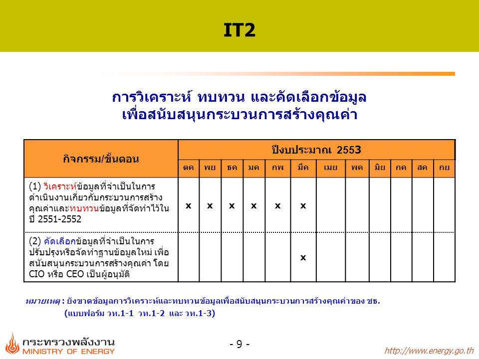 http://www.energy.go.th - 9 - IT2 กิจกรรม/ขั้นตอน ปีงบประมาณ 2553 ตคพยธคมคกพมีคเมยพคมิยกคสคกย (1) วิเคราะห์ข้อมูลที่จำเป็นในการ ดำเนินงานเกี่ยวกับกระบวนการสร้าง คุณค่าและทบทวนข้อมูลที่จัดทำไว้ใน ปี 2551-2552 xxxxxx (2) คัดเลือกข้อมูลที่จำเป็นในการ ปรับปรุงหรือจัดทำฐานข้อมูลใหม่ เพื่อ สนับสนุนกระบวนการสร้างคุณค่า โดย CIO หรือ CEO เป็นผู้อนุมัติ x การวิเคราะห์ ทบทวน และคัดเลือกข้อมูล เพื่อสนับสนุนกระบวนการสร้างคุณค่า หมายเหตุ : ยังขาดข้อมูลการวิเคราะห์และทบทวนข้อมูลเพื่อสนับสนุนกระบวนการสร้างคุณค่าของ ชธ.