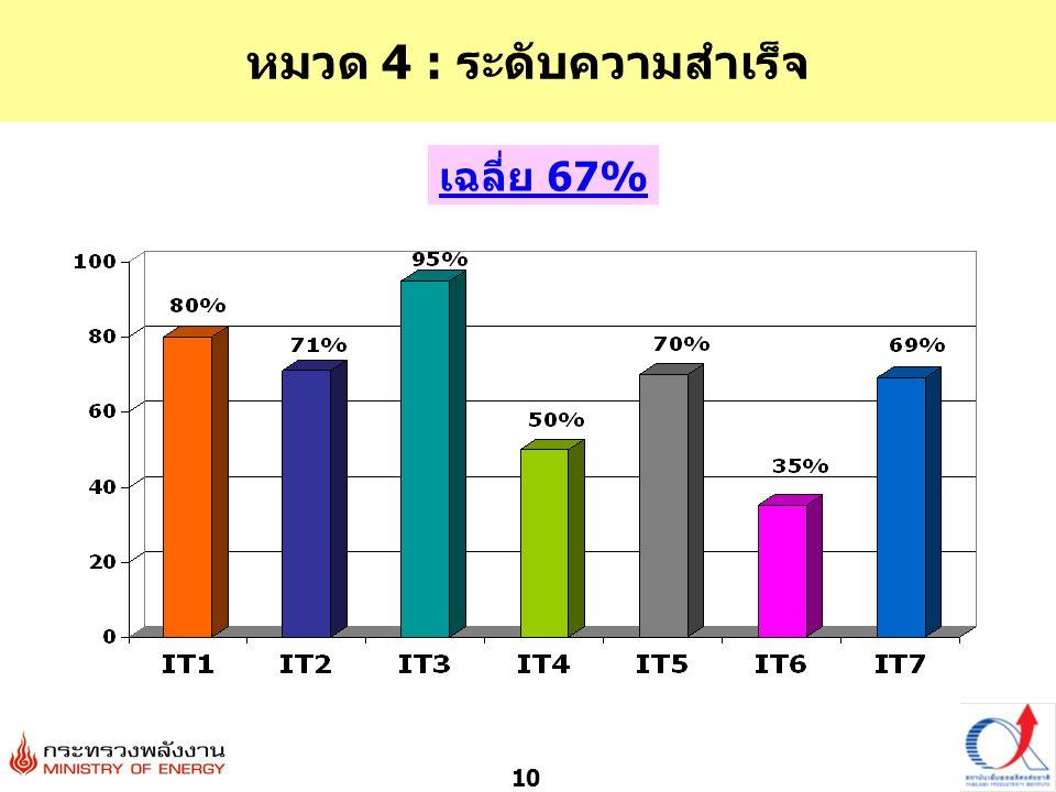 10 หมวด 4 : ระดับความสำเร็จ เฉลี่ย 67%