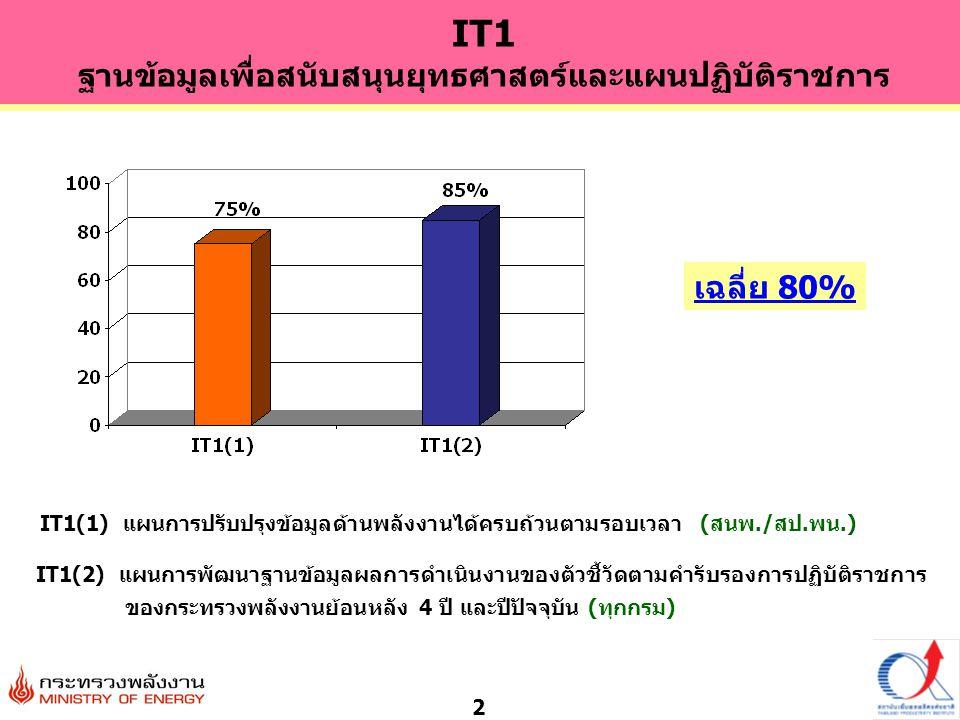 2 IT1(1) แผนการปรับปรุงข้อมูลด้านพลังงานได้ครบถ้วนตามรอบเวลา (สนพ./สป.พน.) IT1 ฐานข้อมูลเพื่อสนับสนุนยุทธศาสตร์และแผนปฏิบัติราชการ เฉลี่ย 80% IT1(2) แผนการพัฒนาฐานข้อมูลผลการดำเนินงานของตัวชี้วัดตามคำรับรองการปฏิบัติราชการ ของกระทรวงพลังงานย้อนหลัง 4 ปี และปีปัจจุบัน (ทุกกรม)