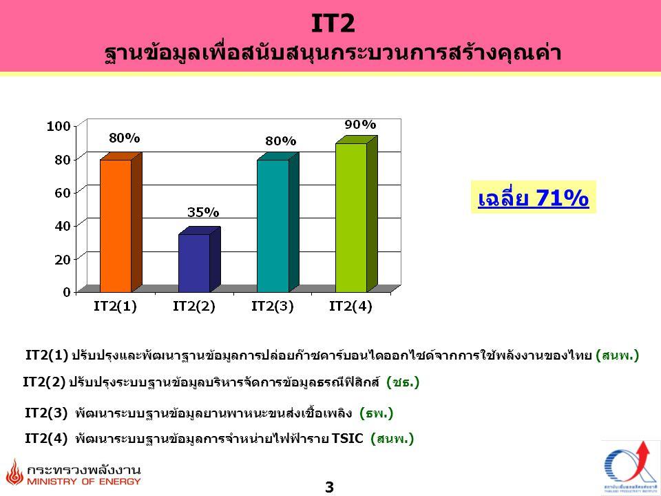 3 เฉลี่ย 71% IT2(1) ปรับปรุงและพัฒนาฐานข้อมูลการปล่อยก๊าซคาร์บอนไดออกไซด์จากการใช้พลังงานของไทย (สนพ.) IT2(2) ปรับปรุงระบบฐานข้อมูลบริหารจัดการข้อมูลธรณีฟิสิกส์ (ชธ.) IT2(3) พัฒนาระบบฐานข้อมูลยานพาหนะขนส่งเชื้อเพลิง (ธพ.) IT2(4) พัฒนาระบบฐานข้อมูลการจำหน่ายไฟฟ้าราย TSIC (สนพ.) IT2 ฐานข้อมูลเพื่อสนับสนุนกระบวนการสร้างคุณค่า