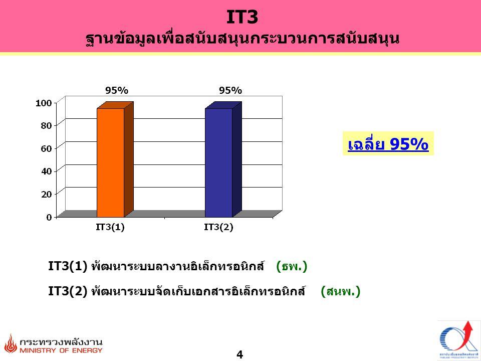 4 IT3(1) พัฒนาระบบลางานอิเล็กทรอนิกส์ (ธพ.) เฉลี่ย 95% IT3(2) พัฒนาระบบจัดเก็บเอกสารอิเล็กทรอนิกส์ (สนพ.) 95% IT3 ฐานข้อมูลเพื่อสนับสนุนกระบวนการสนับสนุน