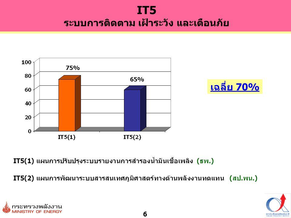 6 IT5(1) แผนการปรับปรุงระบบรายงานการสำรองน้ำมันเชื้อเพลิง (ธพ.) เฉลี่ย 70% IT5(2) แผนการพัฒนาระบบสารสนเทศภูมิศาสตร์ทางด้านพลังงานทดแทน (สป.พน.) 75% 65% IT5 ระบบการติดตาม เฝ้าระวัง และเตือนภัย
