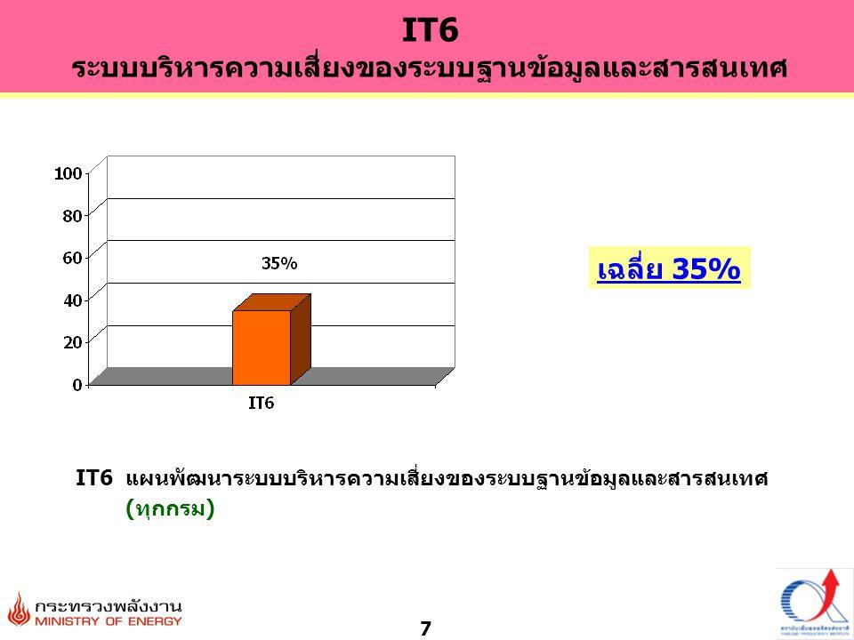 7 IT6 แผนพัฒนาระบบบริหารความเสี่ยงของระบบฐานข้อมูลและสารสนเทศ (ทุกกรม) เฉลี่ย 35% IT6 ระบบบริหารความเสี่ยงของระบบฐานข้อมูลและสารสนเทศ