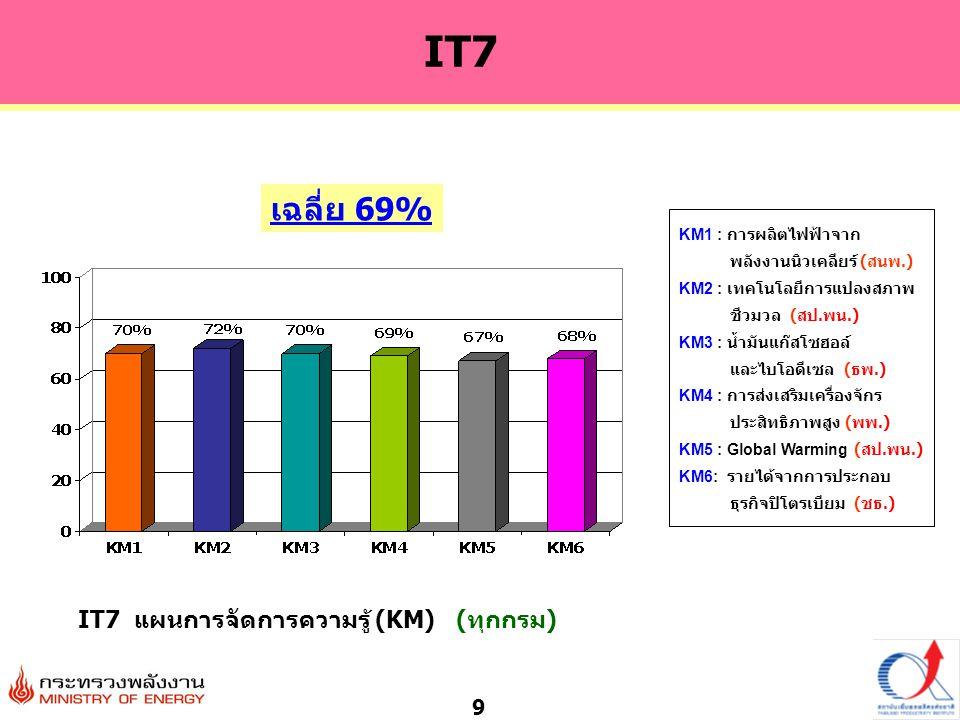9 IT7 แผนการจัดการความรู้ (KM) (ทุกกรม) IT7 เฉลี่ย 69% KM1 : การผลิตไฟฟ้าจาก พลังงานนิวเคลียร์ ( สนพ.) KM2 : เทคโนโลยีการแปลงสภาพ ชีวมวล ( สป.