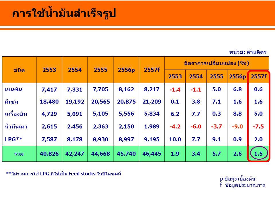 การใช้น้ำมันสำเร็จรูป หน่วย: ล้านลิตร **ไม่รวมการใช้ LPG ที่ใช้เป็น Feed stocks ในปิโตรเคมี ชนิด2553255425552556p2557f อัตราการเปลี่ยนแปลง (%) 2553255