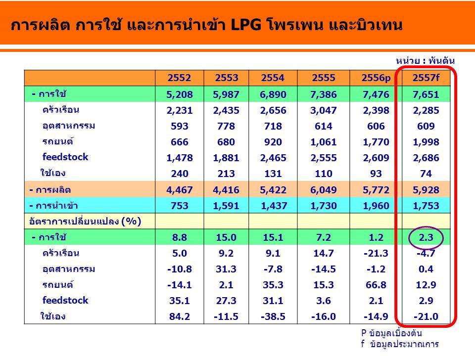การผลิต การใช้ และการนำเข้า LPG โพรเพน และบิวเทน 25522553255425552556p2557f - การใช้ 5,2085,9876,8907,3867,4767,651 ครัวเรือน 2,2312,4352,6563,0472,39