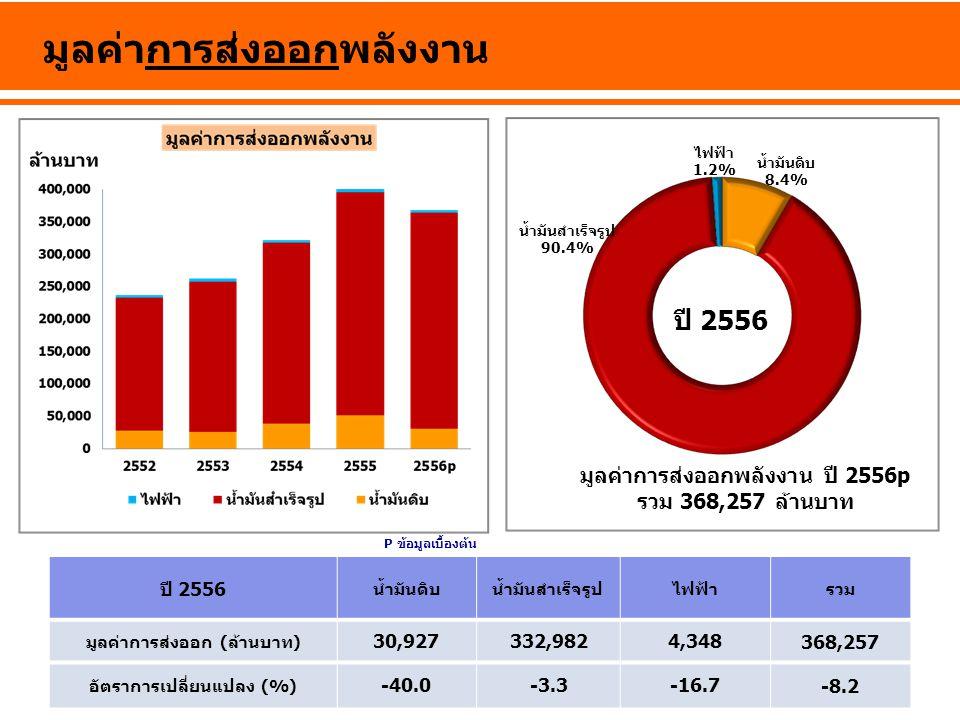 มูลค่าการส่งออกพลังงาน ปี 2556 น้ำมันดิบน้ำมันสำเร็จรูปไฟฟ้ารวม มูลค่าการส่งออก (ล้านบาท) 30,927332,9824,348 368,257 อัตราการเปลี่ยนแปลง (%) -40.0-3.3
