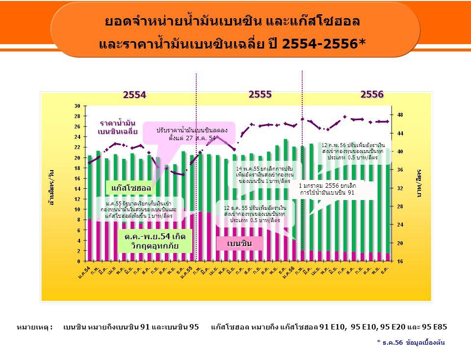 แก๊สโซฮอล เบนซิน ยอดจำหน่ายน้ำมันเบนซิน และแก๊สโซฮอล และราคาน้ำมันเบนซินเฉลี่ย ปี 2554-2556* ปรับราคาน้ำมันเบนซินลดลง ตั้งแต่ 27 ส.ค. 54 หมายเหตุ : เบ