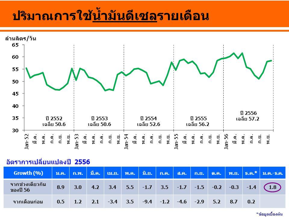 ล้านลิตร/วัน ปริมาณ การใช้น้ำมันดีเซลรายเดือน ปี 2555 เฉลี่ย 56.2 ปี 2552 เฉลี่ย 50.6 ปี 2553 เฉลี่ย 50.6 ปี 2554 เฉลี่ย 52.6 Growth (%)ม.ค.ก.พ.มี.ค.เ