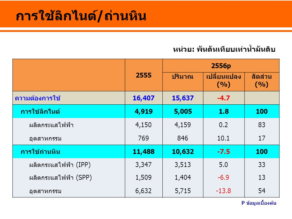 2555 2556p ปริมาณเปลี่ยนแปลง (%) สัดส่วน (%) ความต้องการใช้16,40715,637-4.7 การใช้ลิกไนต์4,9195,0051.8100 ผลิตกระแสไฟฟ้า4,1504,1590.283 อุตสาหกรรม7698