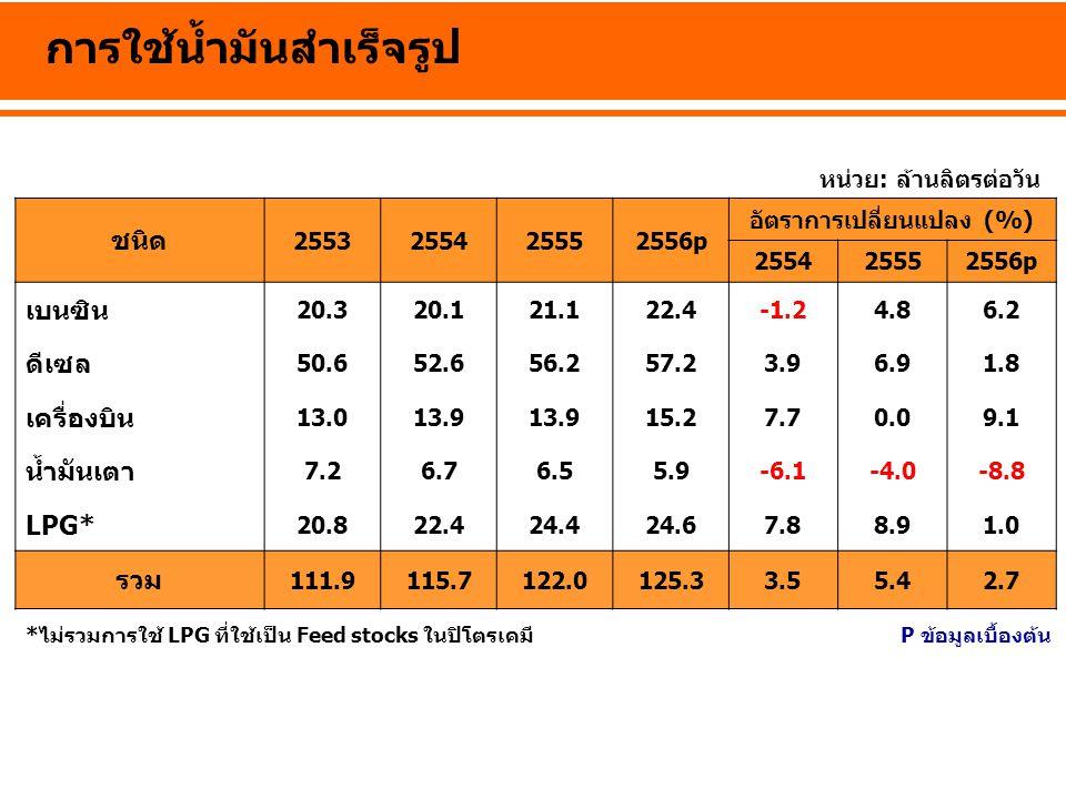 การใช้น้ำมันสำเร็จรูป หน่วย: ล้านลิตรต่อวัน *ไม่รวมการใช้ LPG ที่ใช้เป็น Feed stocks ในปิโตรเคมี ชนิด 2553255425552556p อัตราการเปลี่ยนแปลง (%) 255425