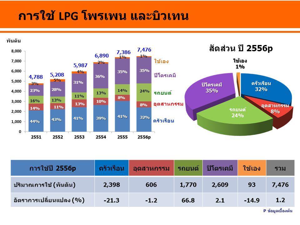 การใช้น้ำมันในภาคขนส่งทางบก พันตันเทียบเท่าน้ำมันดิบ การใช้ปี 2556pเบนซินดีเซลLPGNGVรวม ปริมาณการใช้ (พันตันเทียบเท่าน้ำมันดิบ) 6,08112,6592,0652,75623,561 อัตราการเปลี่ยนแปลง (%) 5.91.51.566.810.3 7.4 สัดส่วน LPG 9% ดีเซล 53% เบนซิน 26% NGV 12% P ข้อมูลเบื้องต้น