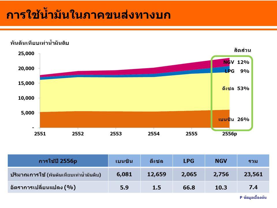 การใช้ก๊าซธรรมชาติรายสาขา ล้านลูกบาศก์ฟุต/วัน ผลิตไฟฟ้า โรงแยกก๊าซ อุตสาหกรรม NGV 7% 20% 59% สัดส่วน 14% การใช้ปี 2556p ผลิตไฟฟ้าโรงแยกก๊าซอุตสาหกรรมNGVรวม ปริมาณการใช้ (ล้านลูกบาศก์ฟุต/วัน) 2,7269336353074,602 อัตราการเปลี่ยนแปลง (%) 2.1-2.61.110.4 1.5 P ข้อมูลเบื้องต้น