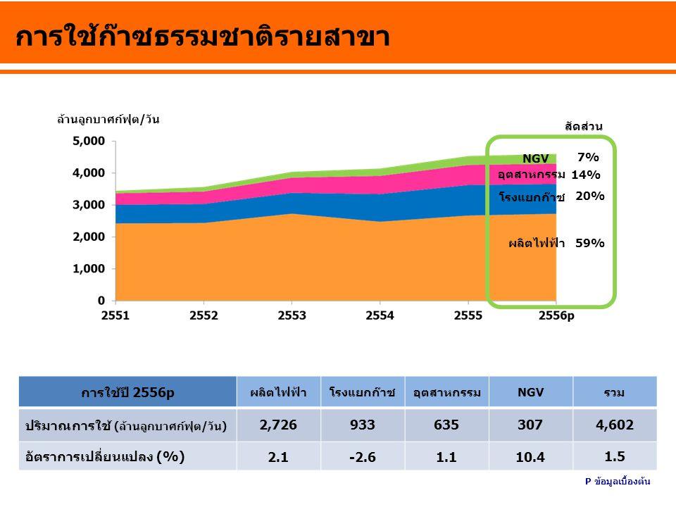 การใช้ก๊าซธรรมชาติรายสาขา ล้านลูกบาศก์ฟุต/วัน ผลิตไฟฟ้า โรงแยกก๊าซ อุตสาหกรรม NGV 7% 20% 59% สัดส่วน 14% การใช้ปี 2556p ผลิตไฟฟ้าโรงแยกก๊าซอุตสาหกรรมN