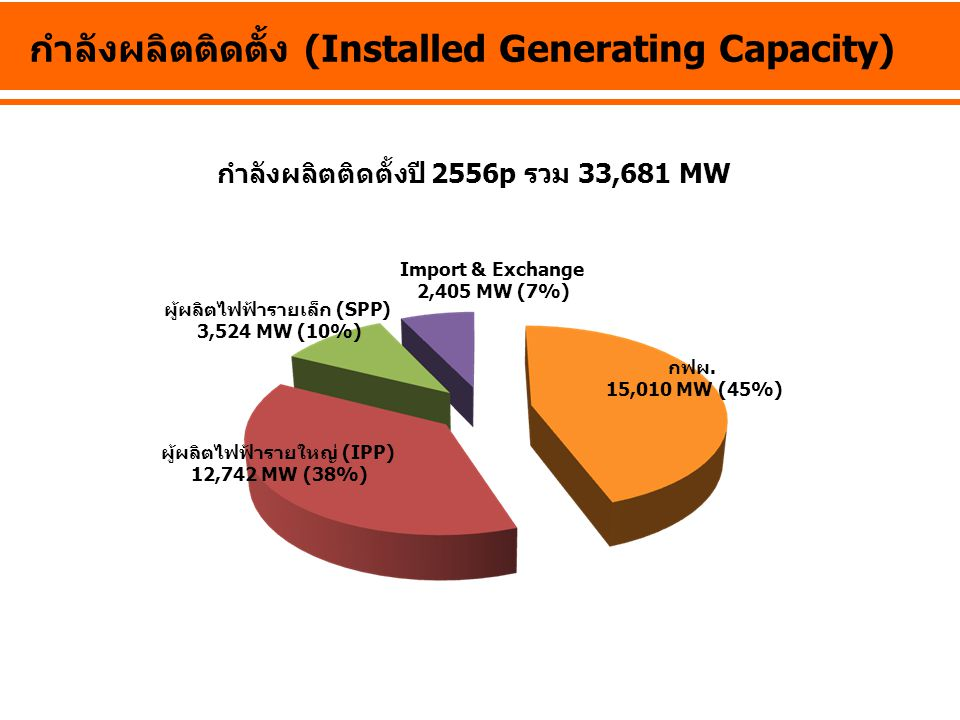 กำลังผลิตติดตั้งปี 2556p รวม 33,681 MW กำลังผลิตติดตั้ง (Installed Generating Capacity) กฟผ. 15,010 MW (45%) ผู้ผลิตไฟฟ้ารายเล็ก (SPP) 3,524 MW (10%)