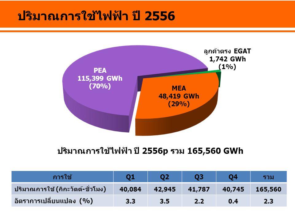 ปริมาณการใช้ไฟฟ้า ปี 2556 การใช้Q1Q2Q3Q4รวม ปริมาณการใช้ (กิกะวัตต์-ชั่วโมง) 40,08442,94541,78740,745165,560 อัตราการเปลี่ยนแปลง (%) 3.33.52.20.42.3 ป